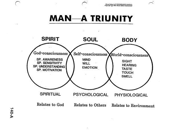 Churchatthecrossofchrist Com Misc Image on Spirit Soul Body Bible Diagrams